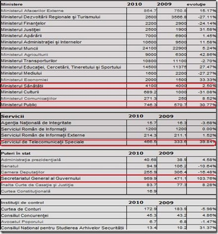 Buget 2010 publicat de Capital.ro