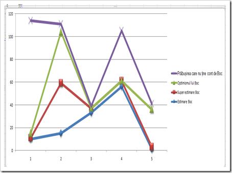 Grafic cu estimările și prăbușirile după Boc