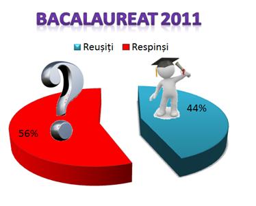 Bacalaureat 2011 - oglinda societății românești