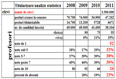 Statistici titularizare 2011