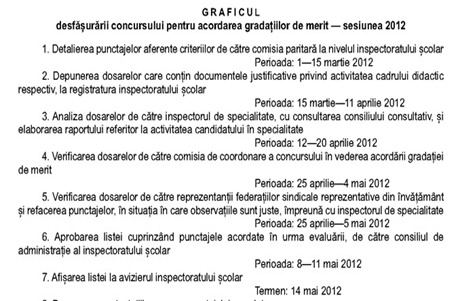 grafic gradatii_2012